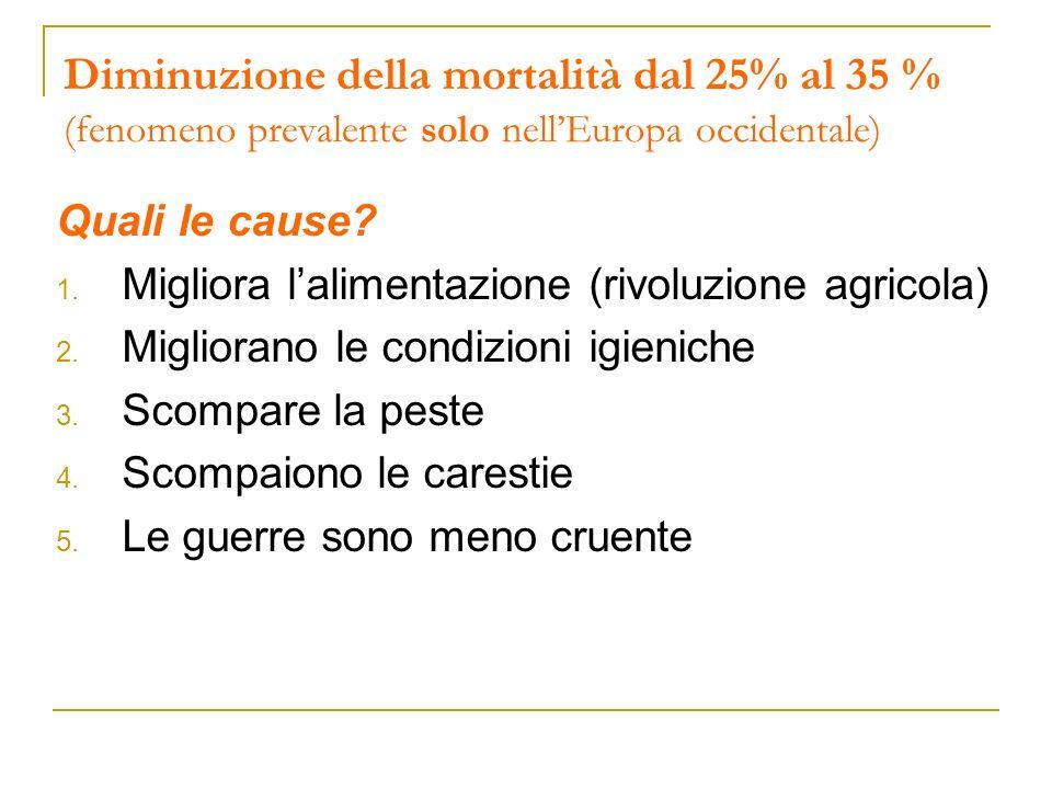 Diminuzione della mortalità dal 25% al 35 % (fenomeno prevalente solo nell'Europa occidentale)