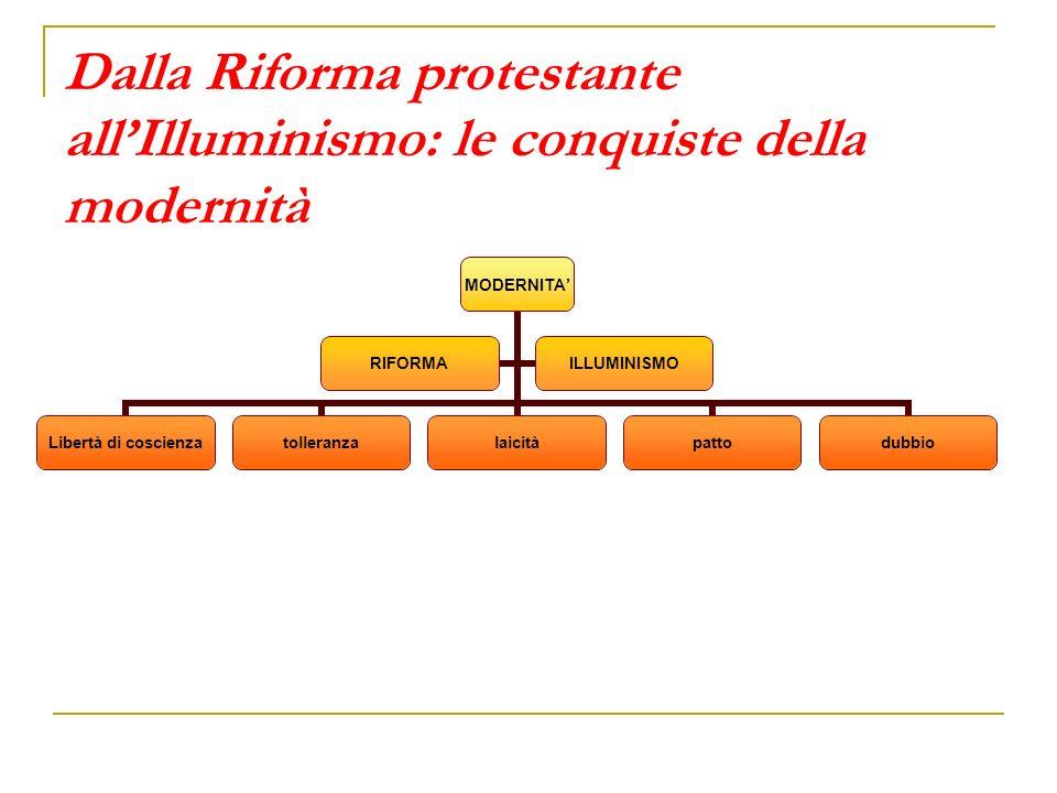Dalla Riforma protestante all'Illuminismo: le conquiste della modernità