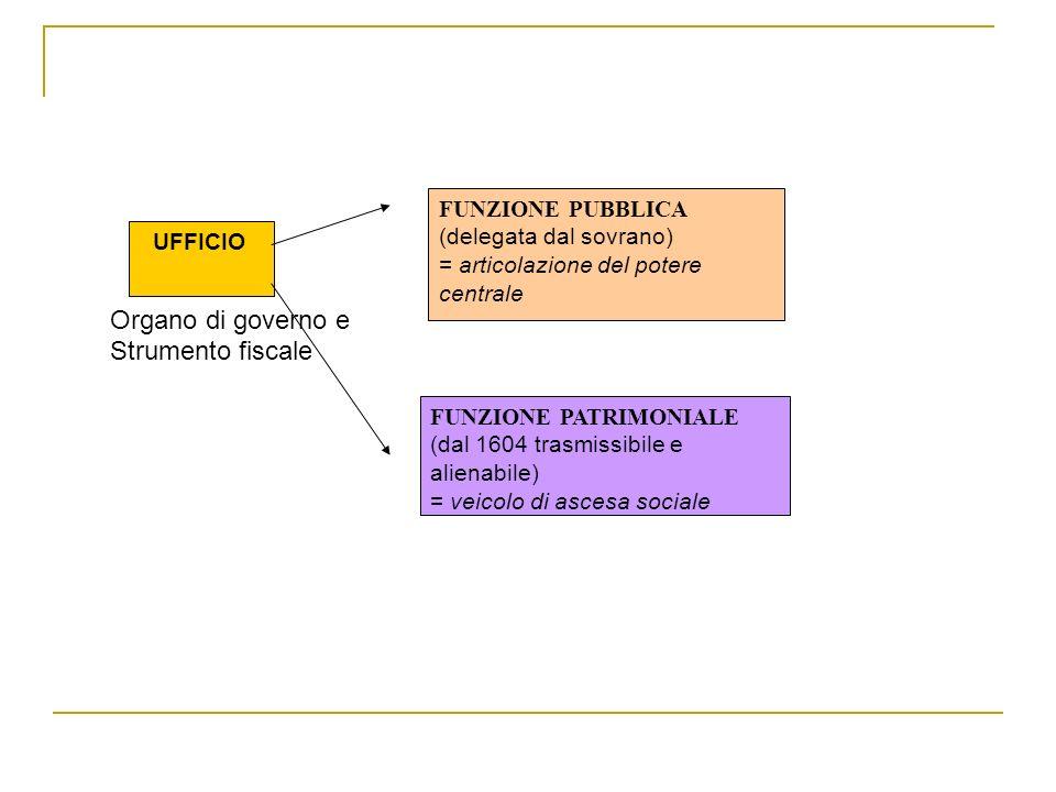 Organo di governo e Strumento fiscale FUNZIONE PUBBLICA