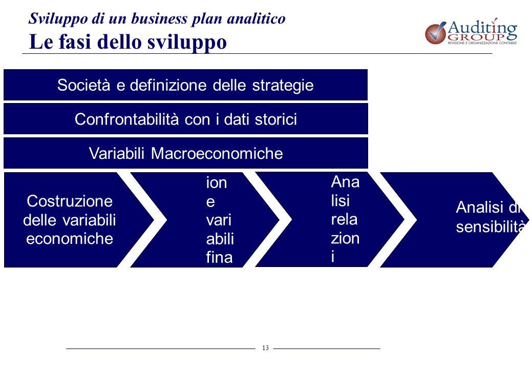 Le fasi dello sviluppo Sviluppo di un business plan analitico