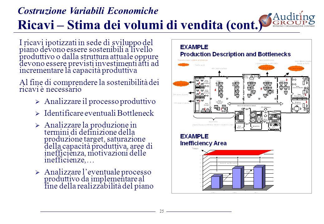 Ricavi – Stima dei volumi di vendita (cont.)