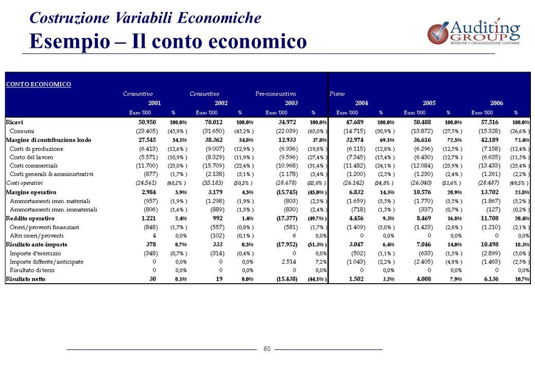 Esempio – Il conto economico