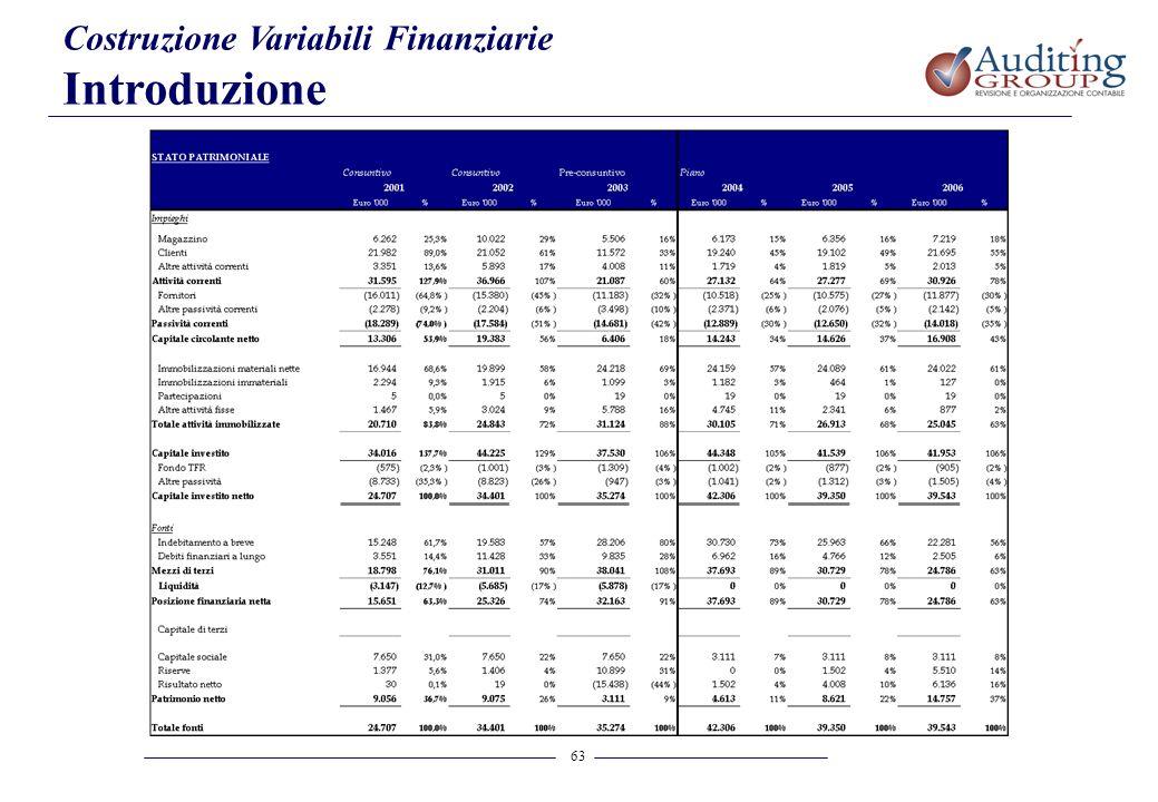 Costruzione Variabili Finanziarie