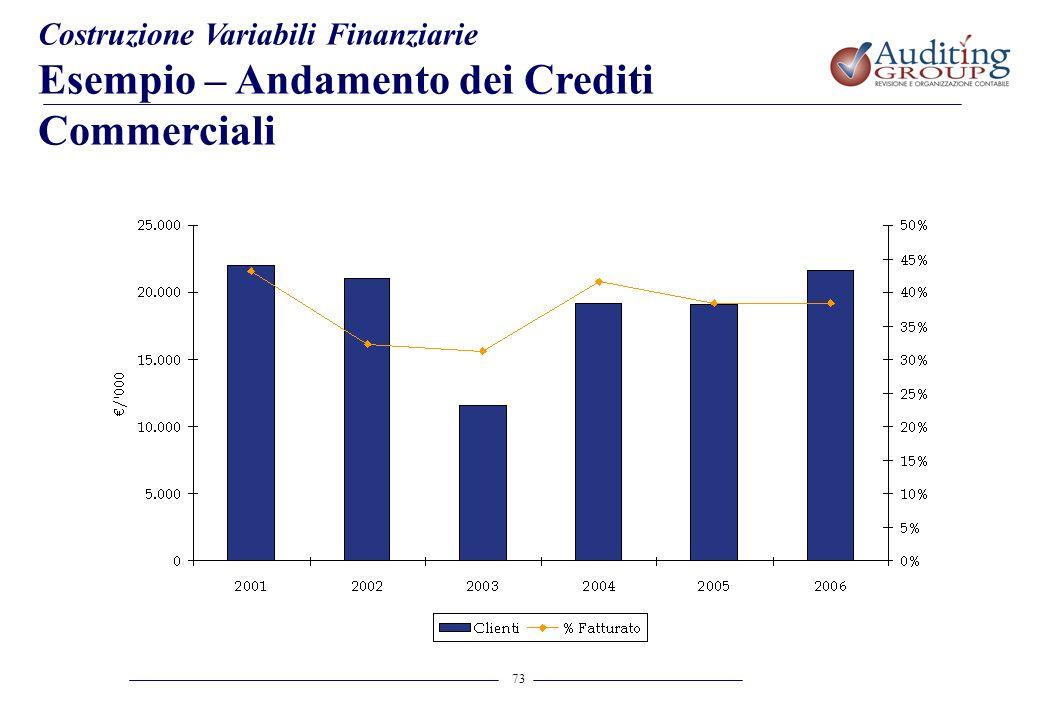 Esempio – Andamento dei Crediti Commerciali