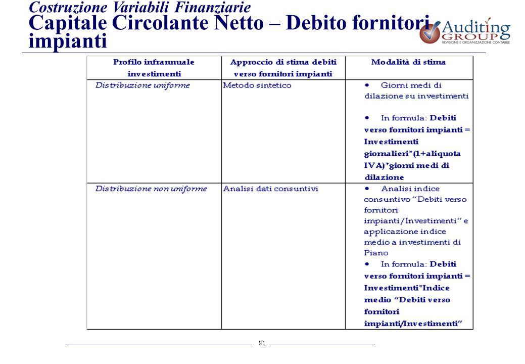 Capitale Circolante Netto – Debito fornitori impianti