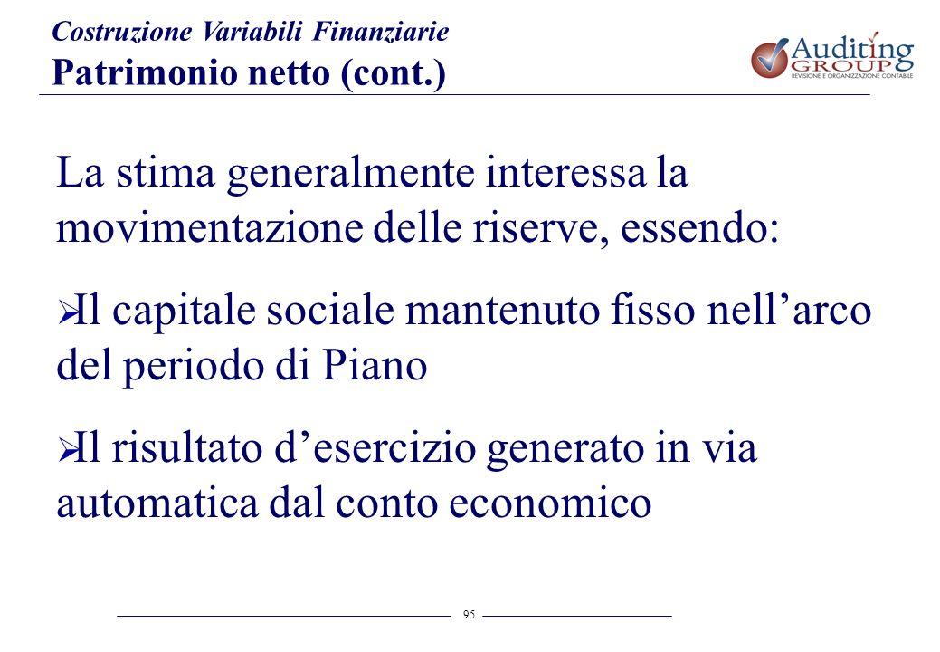 Il capitale sociale mantenuto fisso nell'arco del periodo di Piano
