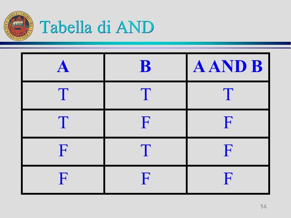 Tabella di AND A B A AND B T F