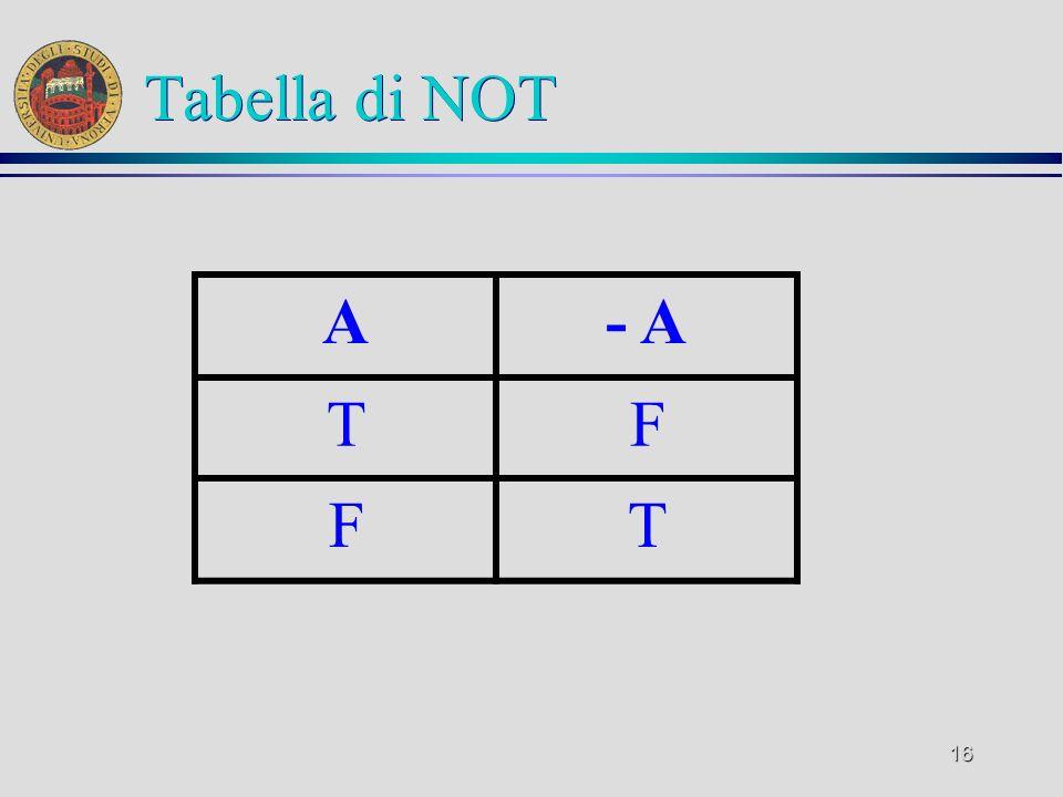 Tabella di NOT A - A T F