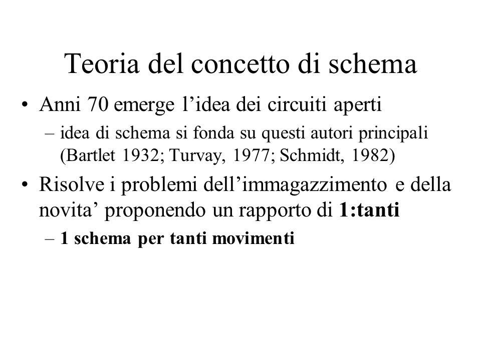 Teoria del concetto di schema