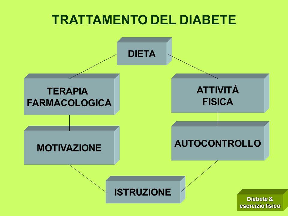 TRATTAMENTO DEL DIABETE