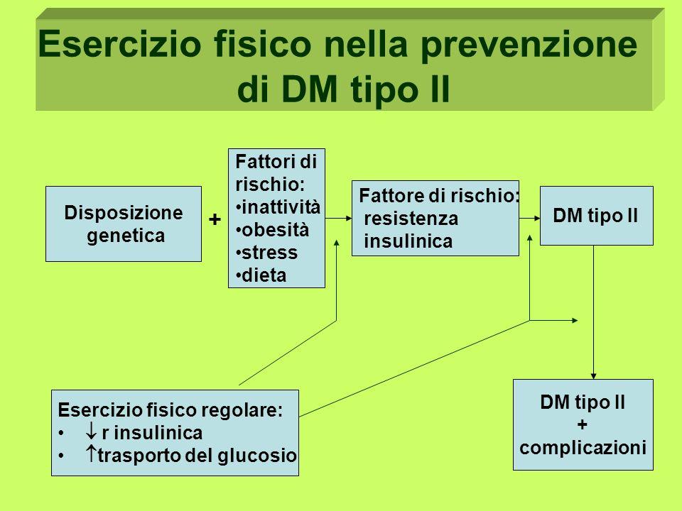 Esercizio fisico nella prevenzione di DM tipo II