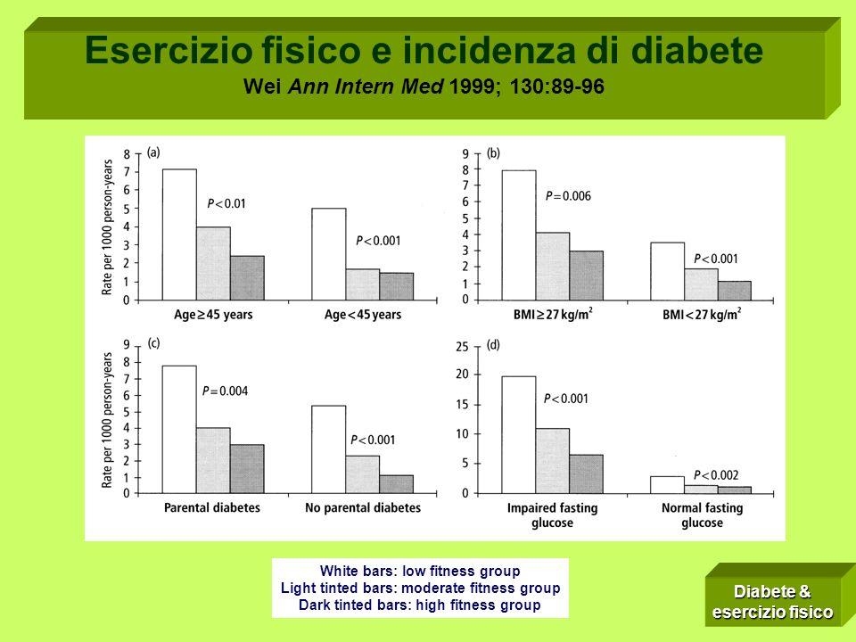 Esercizio fisico e incidenza di diabete