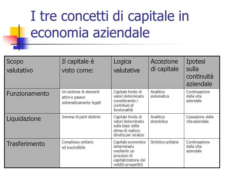 I tre concetti di capitale in economia aziendale