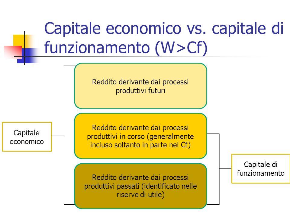 Capitale economico vs. capitale di funzionamento (W>Cf)