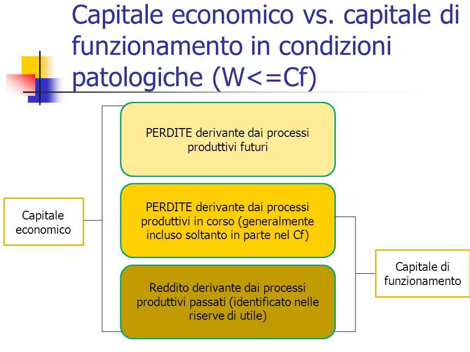 Capitale economico vs. capitale di funzionamento in condizioni patologiche (W<=Cf)