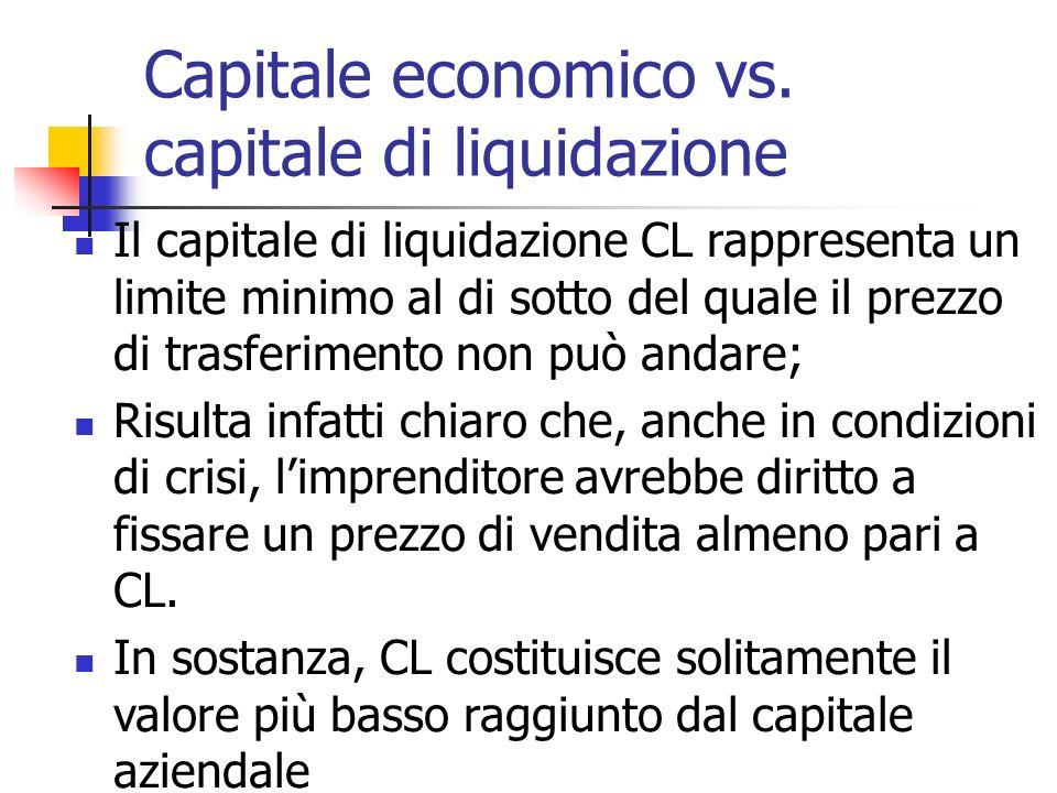 Capitale economico vs. capitale di liquidazione