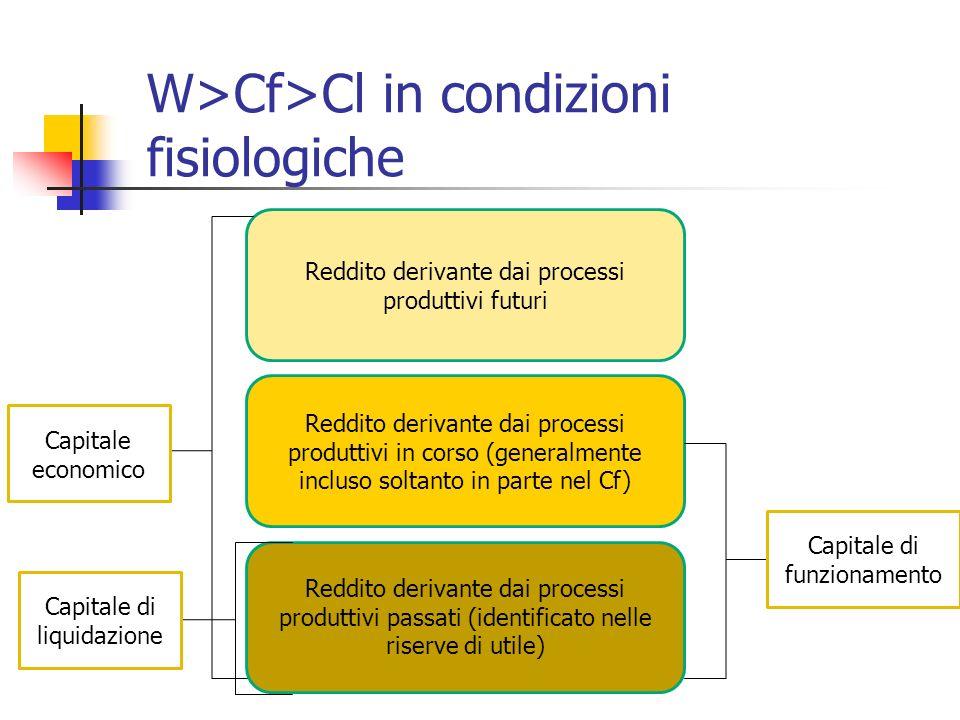 W>Cf>Cl in condizioni fisiologiche