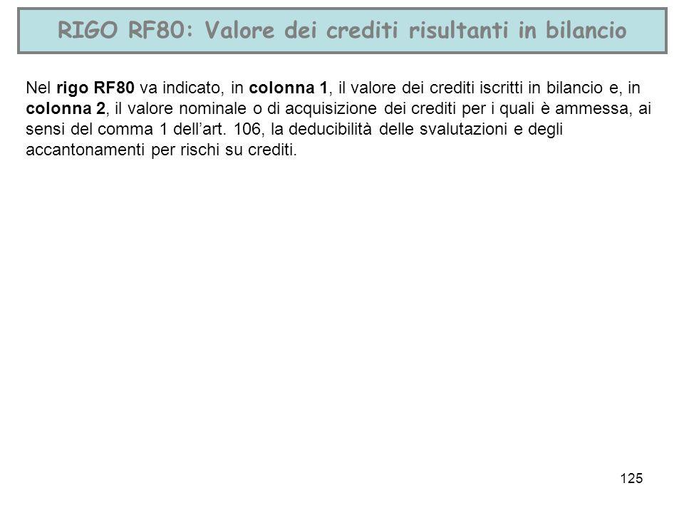 RIGO RF80: Valore dei crediti risultanti in bilancio