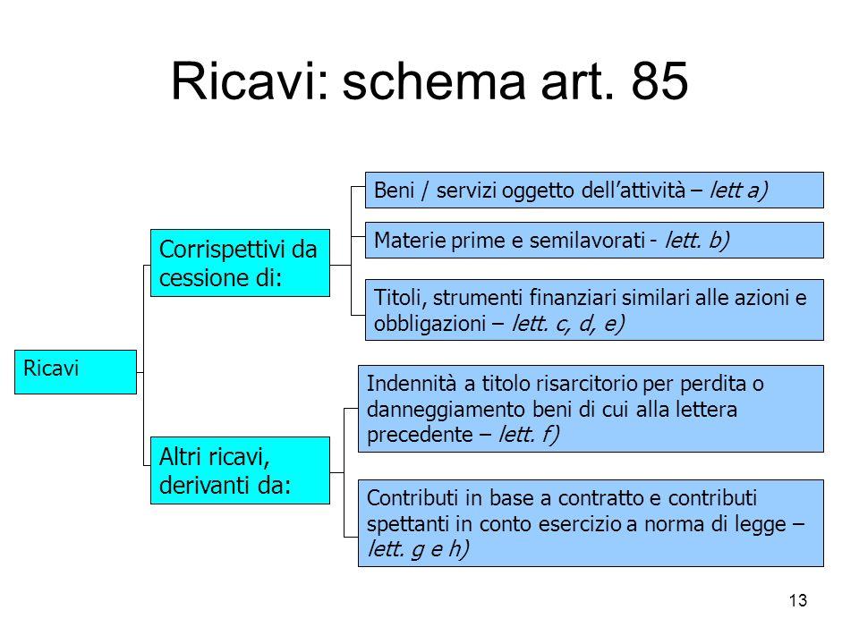 Ricavi: schema art. 85 Corrispettivi da cessione di: