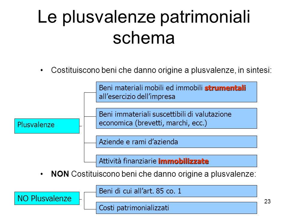 Le plusvalenze patrimoniali schema