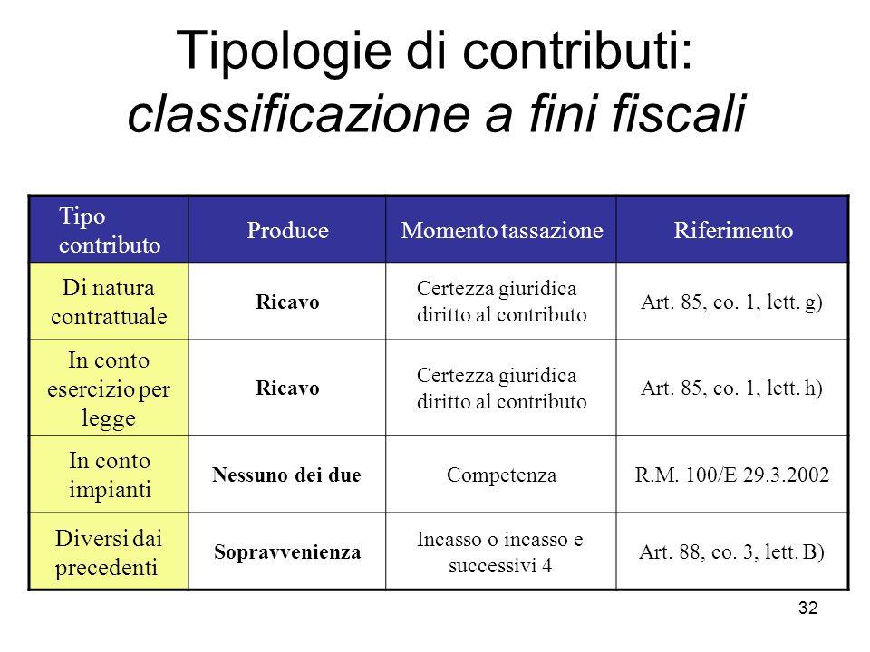 Tipologie di contributi: classificazione a fini fiscali