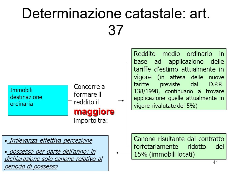 Determinazione catastale: art. 37