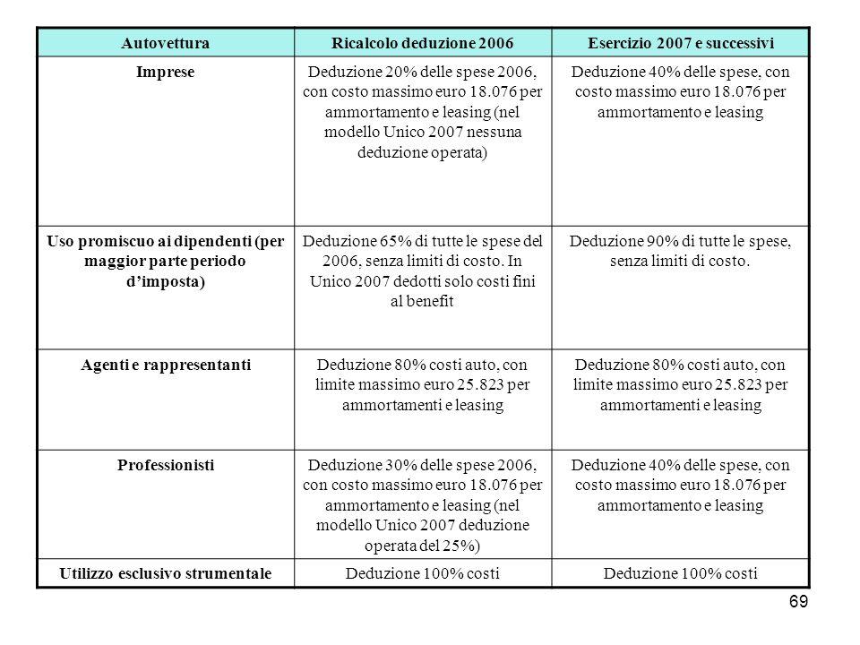 Esercizio 2007 e successivi Imprese