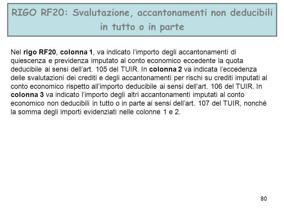 RIGO RF20: Svalutazione, accantonamenti non deducibili in tutto o in parte