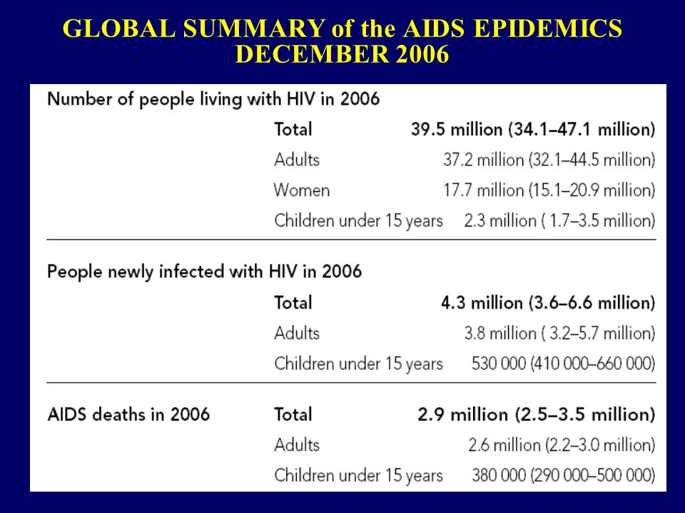 GLOBAL SUMMARY of the AIDS EPIDEMICS DECEMBER 2006
