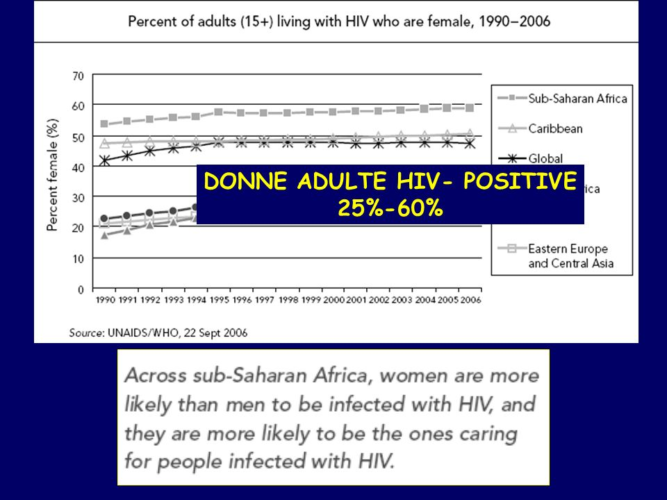 DONNE ADULTE HIV- POSITIVE