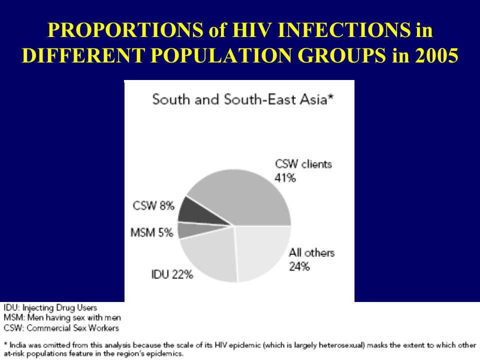 PROPORTIONS of HIV INFECTIONS in DIFFERENT POPULATION GROUPS in 2005
