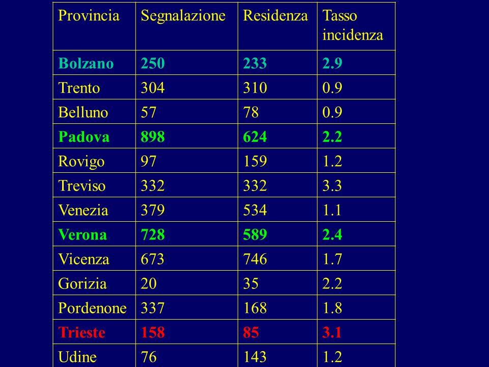 Provincia Segnalazione. Residenza. Tasso incidenza. Bolzano. 250. 233. 2.9. Trento. 304. 310.