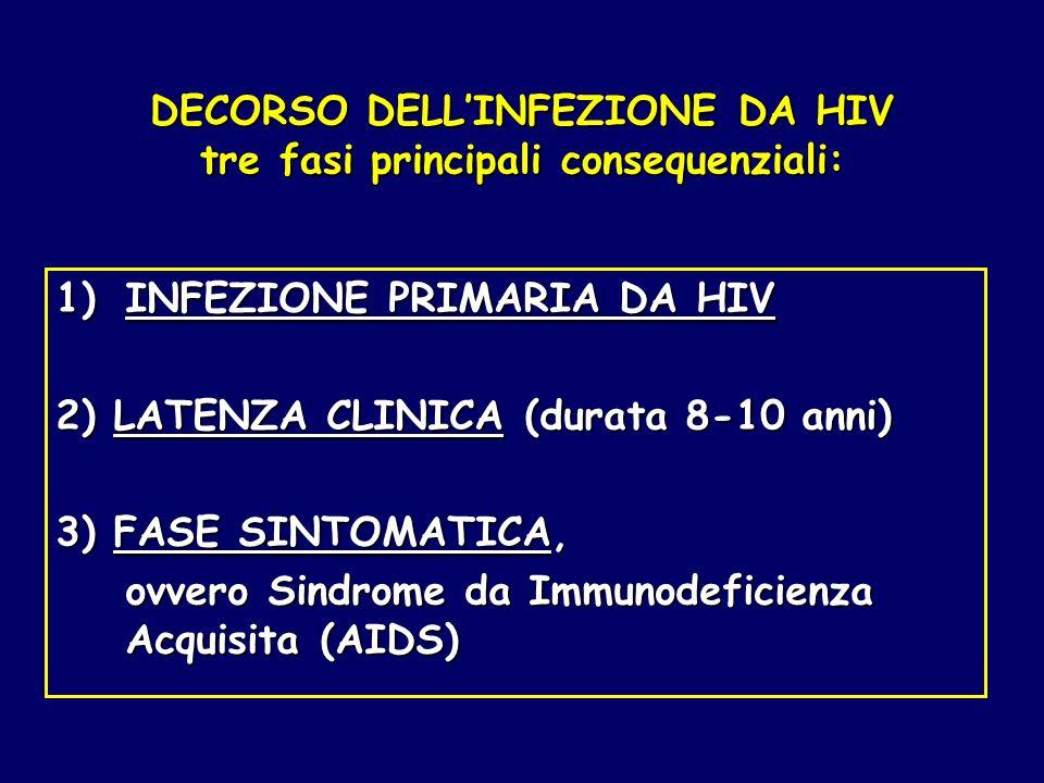 DECORSO DELL'INFEZIONE DA HIV tre fasi principali consequenziali: