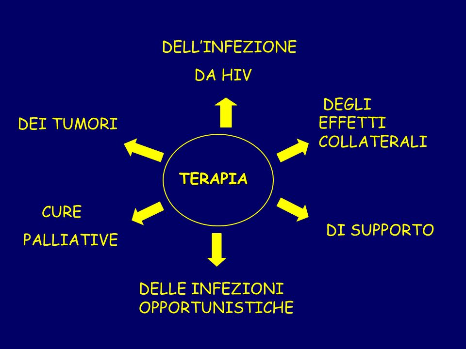 DELL'INFEZIONE DA HIV. DEGLI EFFETTI COLLATERALI. DEI TUMORI. TERAPIA. CURE. PALLIATIVE.