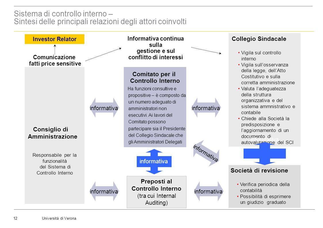 L'Audit Committee Sistema di controllo interno – Sintesi delle principali relazioni degli attori coinvolti.