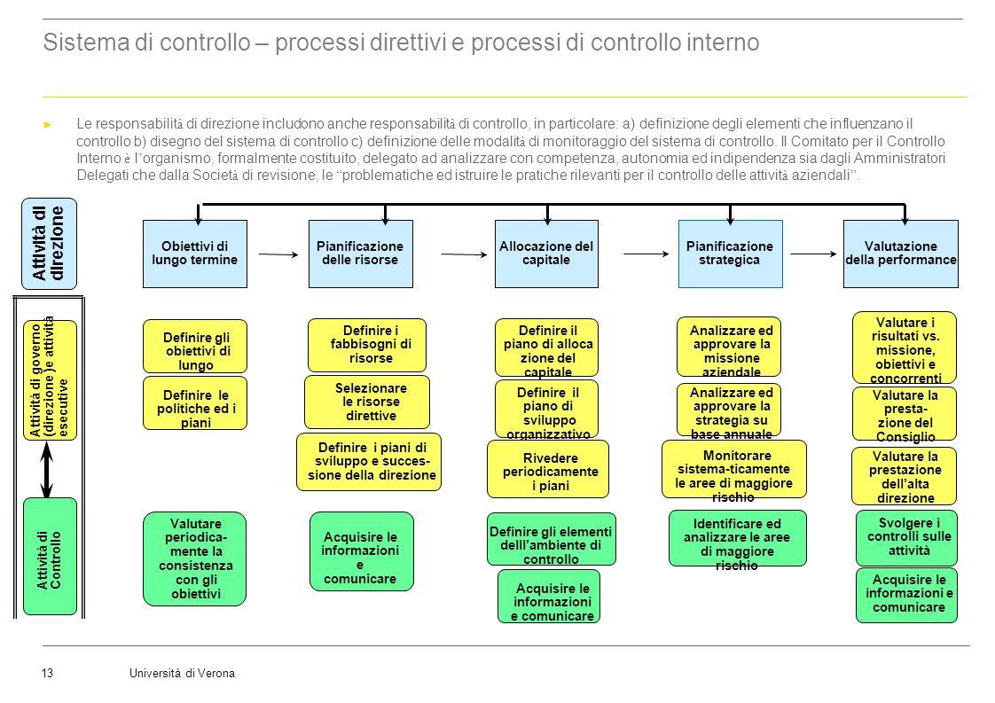Sistema di controllo – processi direttivi e processi di controllo interno