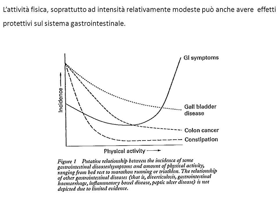 L'attività fisica, soprattutto ad intensità relativamente modeste può anche avere effetti protettivi sul sistema gastrointestinale.
