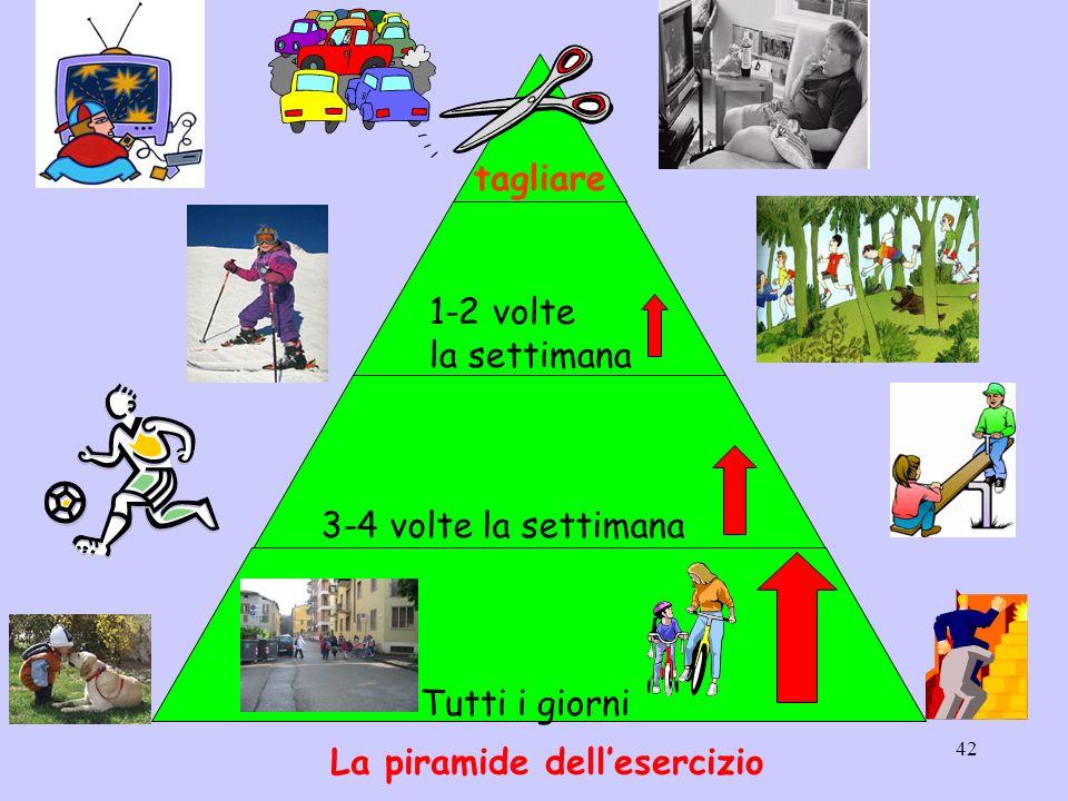 tagliare 1-2 volte la settimana 3-4 volte la settimana Tutti i giorni La piramide dell'esercizio