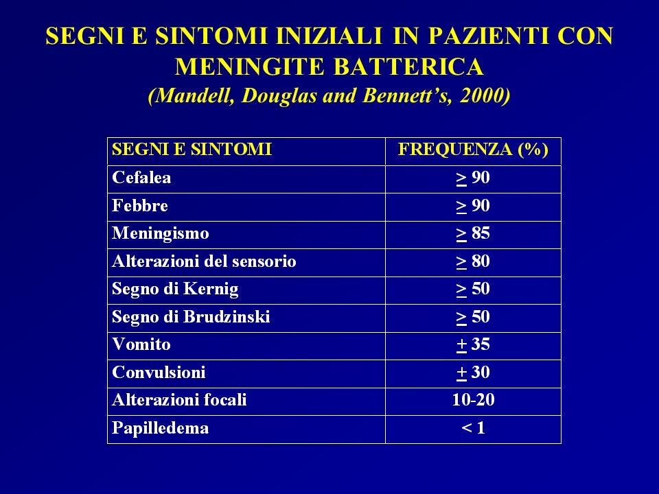SEGNI E SINTOMI INIZIALI IN PAZIENTI CON MENINGITE BATTERICA (Mandell, Douglas and Bennett's, 2000)