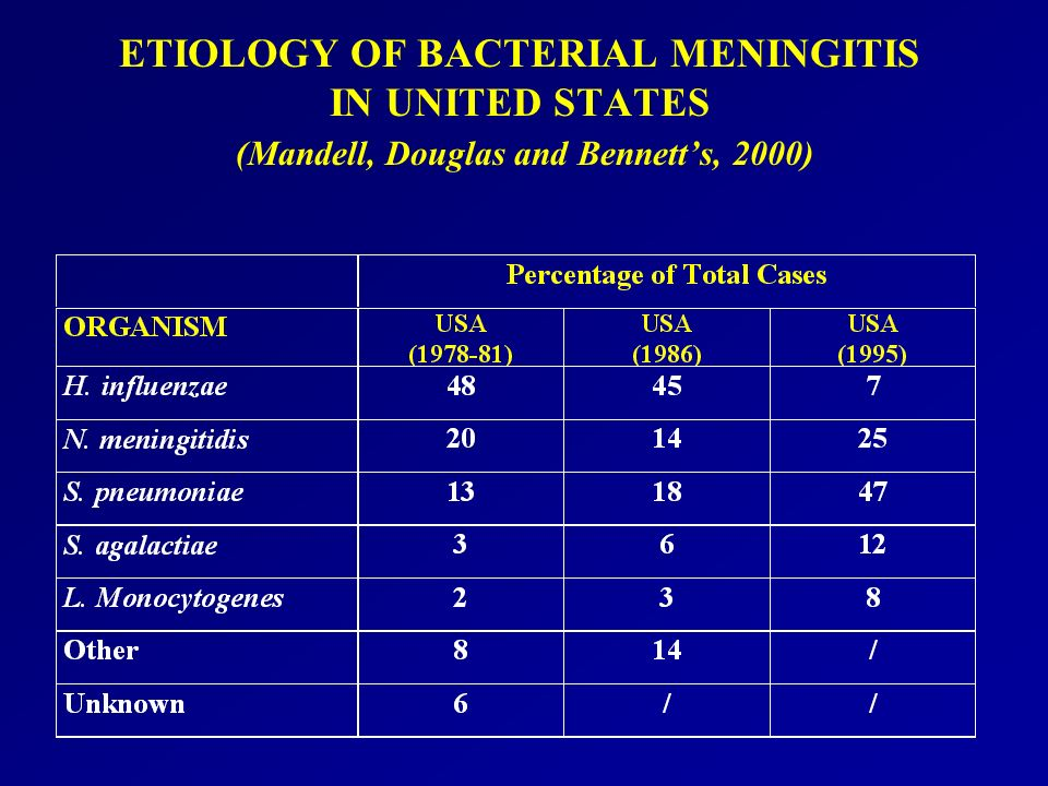 ETIOLOGY OF BACTERIAL MENINGITIS IN UNITED STATES (Mandell, Douglas and Bennett's, 2000)