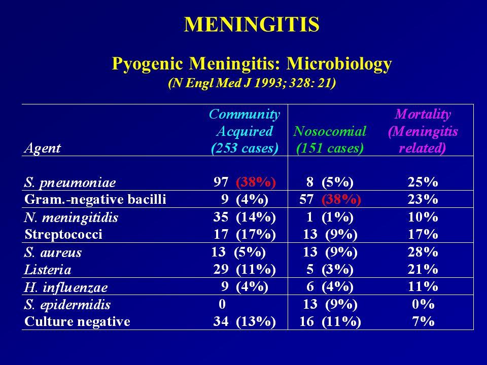 Pyogenic Meningitis: Microbiology