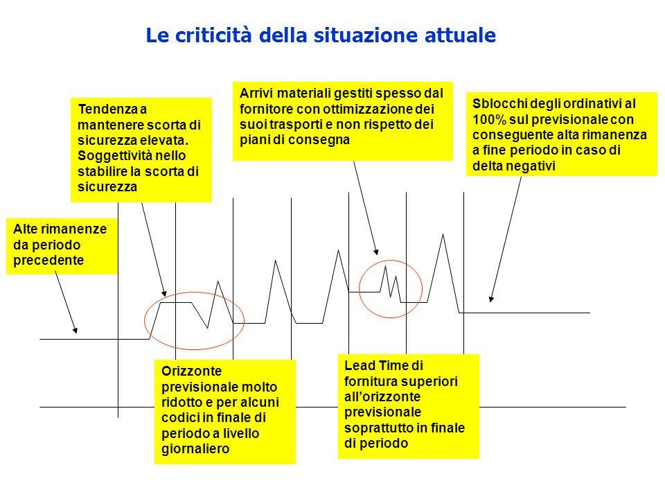 Le criticità della situazione attuale