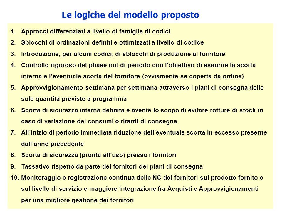 Le logiche del modello proposto