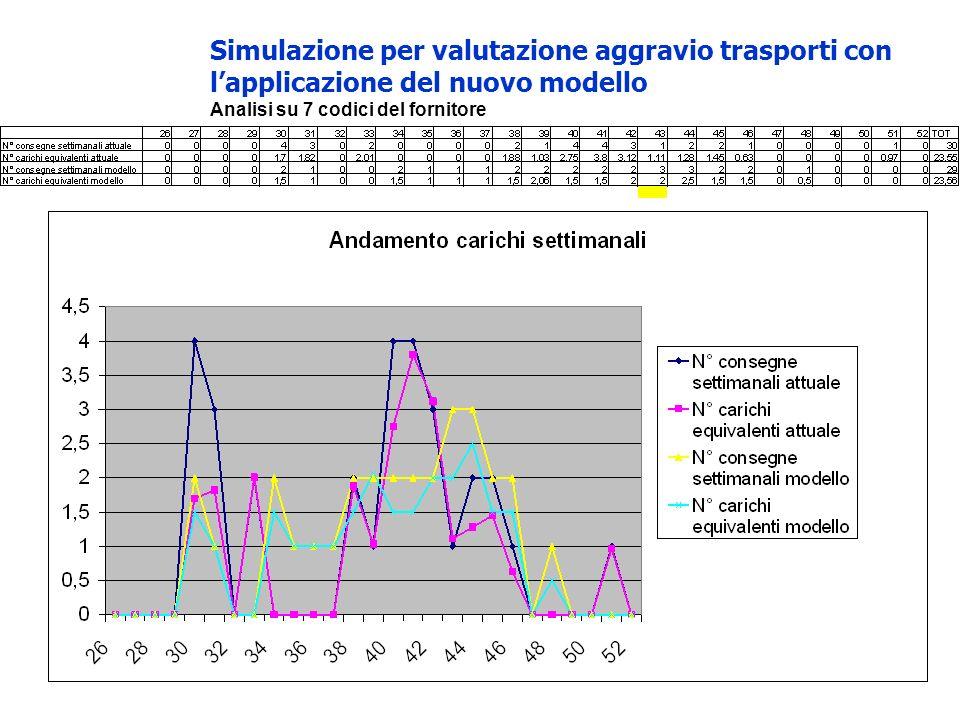 Simulazione per valutazione aggravio trasporti con l'applicazione del nuovo modello
