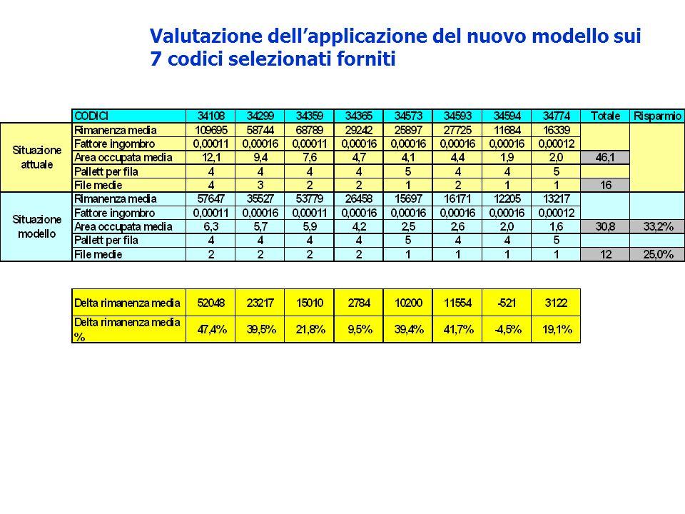Valutazione dell'applicazione del nuovo modello sui 7 codici selezionati forniti