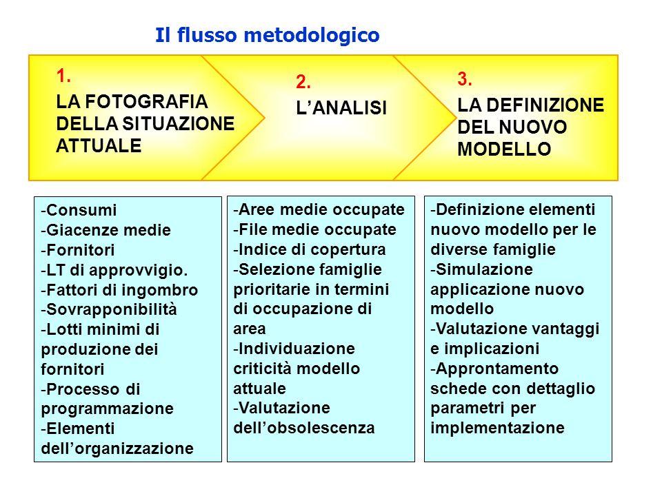 Il flusso metodologico