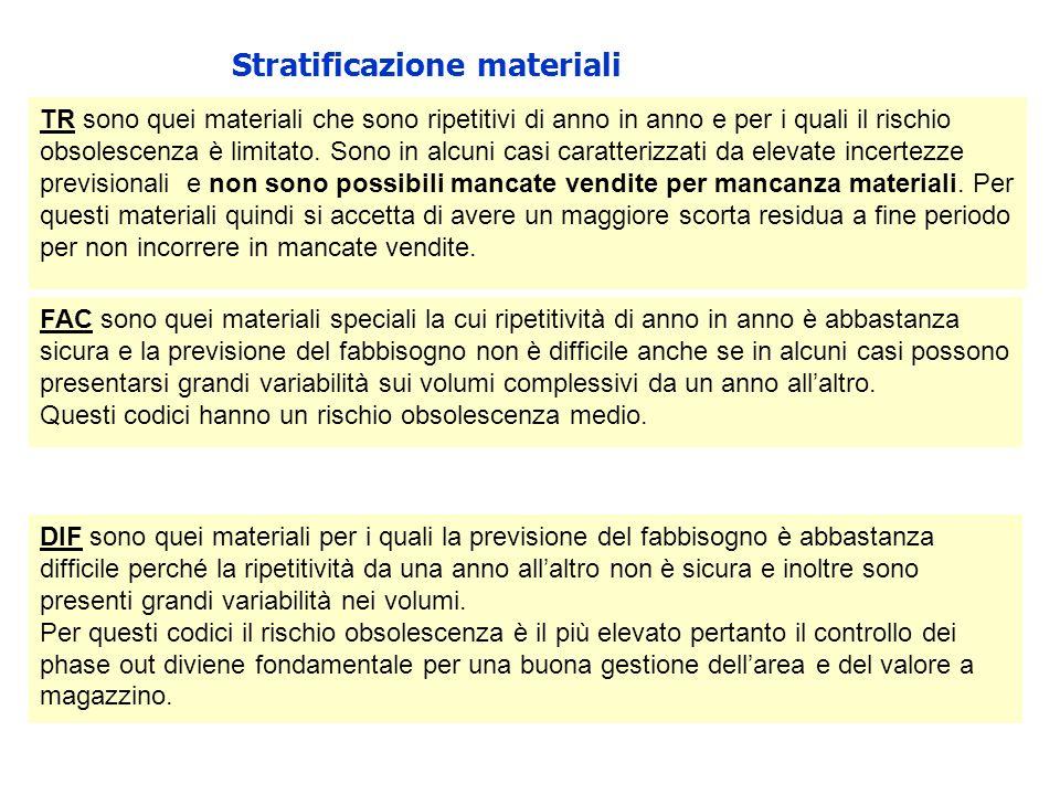 Stratificazione materiali