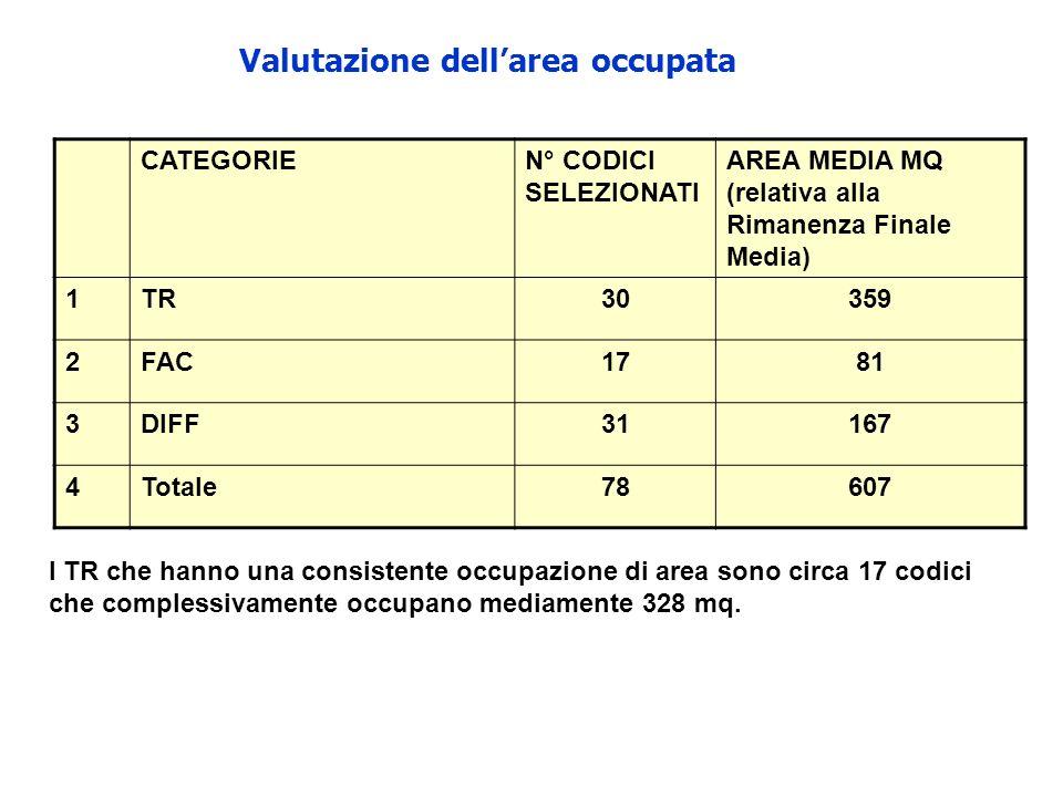Valutazione dell'area occupata