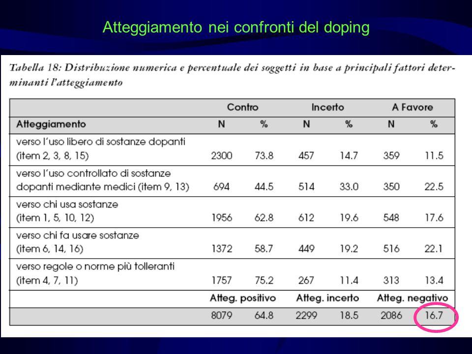 Atteggiamento nei confronti del doping