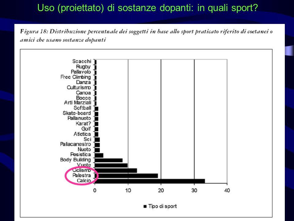 Uso (proiettato) di sostanze dopanti: in quali sport